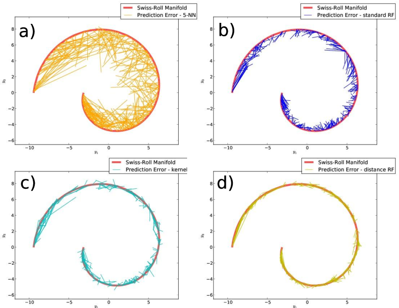 Figure 3 for Random Forest regression for manifold-valued responses