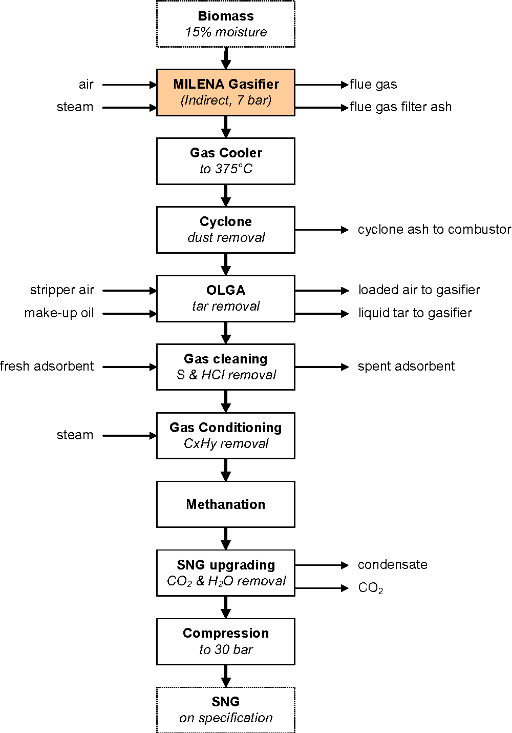 Figure 4 1 from Production of Synthetic Natural Gas (SNG) from