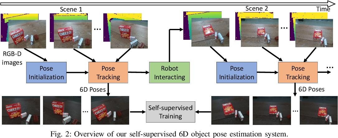 Figure 2 for Self-supervised 6D Object Pose Estimation for Robot Manipulation