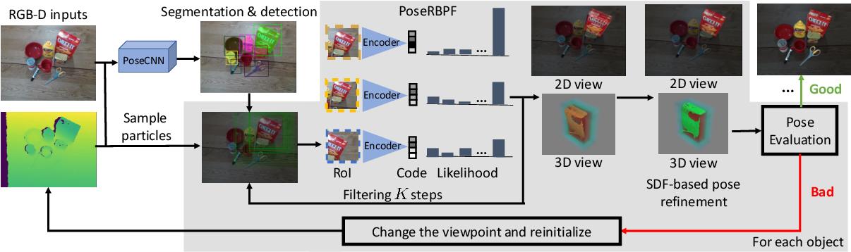 Figure 3 for Self-supervised 6D Object Pose Estimation for Robot Manipulation