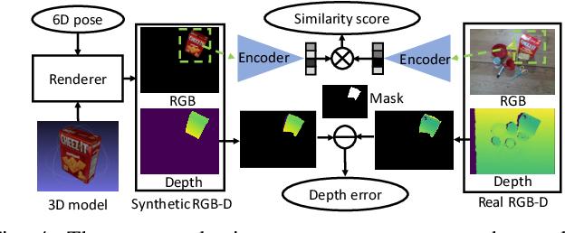 Figure 4 for Self-supervised 6D Object Pose Estimation for Robot Manipulation
