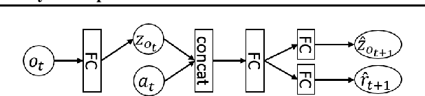 Figure 1 for Can Increasing Input Dimensionality Improve Deep Reinforcement Learning?