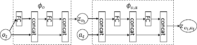 Figure 3 for Can Increasing Input Dimensionality Improve Deep Reinforcement Learning?