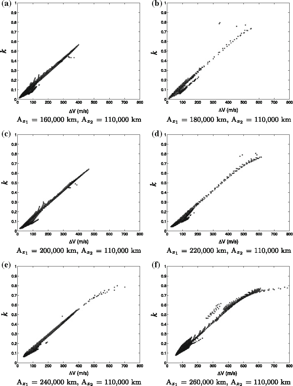 Fig. 6 Variations in κ versus total transfer ∆V for transfers between L1 halo orbits in the Sun–Earth system