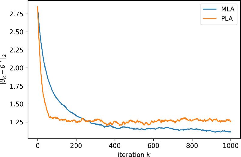 Figure 2 for Efficient constrained sampling via the mirror-Langevin algorithm