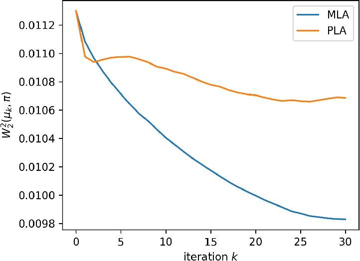 Figure 3 for Efficient constrained sampling via the mirror-Langevin algorithm