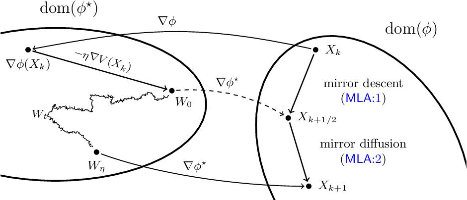 Figure 1 for Efficient constrained sampling via the mirror-Langevin algorithm