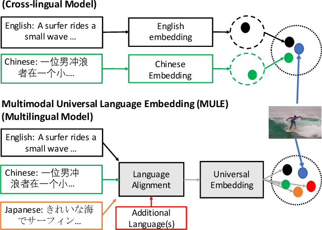 Figure 1 for MULE: Multimodal Universal Language Embedding