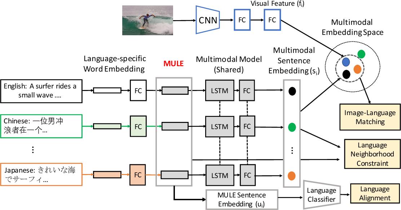 Figure 3 for MULE: Multimodal Universal Language Embedding