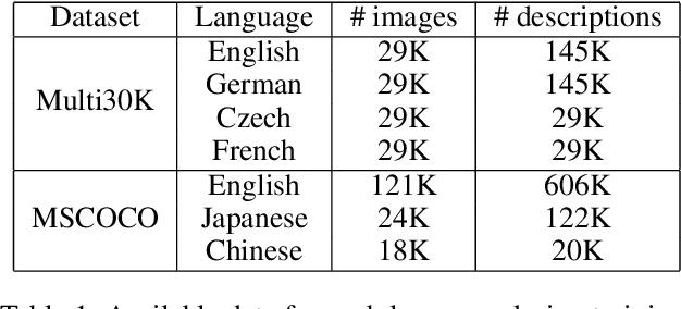 Figure 2 for MULE: Multimodal Universal Language Embedding