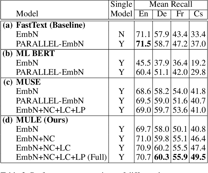 Figure 4 for MULE: Multimodal Universal Language Embedding