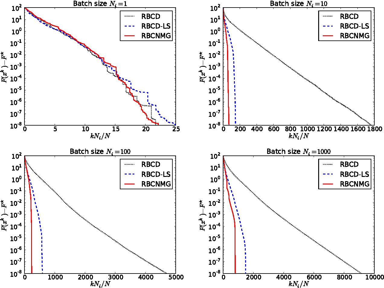 Figure 1 for A Randomized Nonmonotone Block Proximal Gradient Method for a Class of Structured Nonlinear Programming