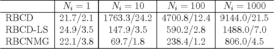 Figure 2 for A Randomized Nonmonotone Block Proximal Gradient Method for a Class of Structured Nonlinear Programming