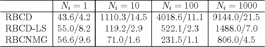 Figure 4 for A Randomized Nonmonotone Block Proximal Gradient Method for a Class of Structured Nonlinear Programming