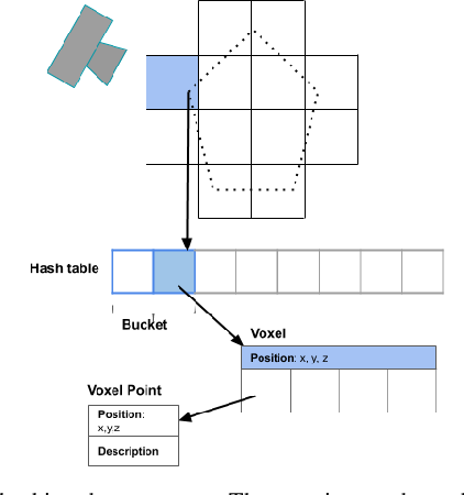 Figure 2 for Voxel Map for Visual SLAM