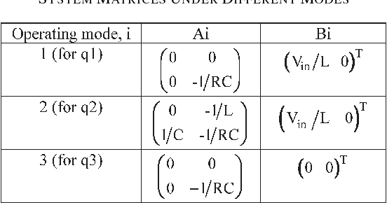 Table I from A Hybrid Control Algorithm for Voltage Regulation in DC