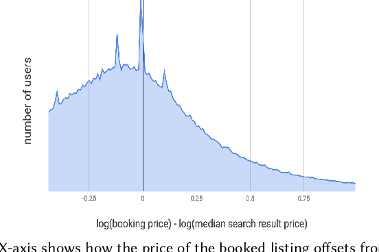 Figure 1 for Improving Deep Learning For Airbnb Search