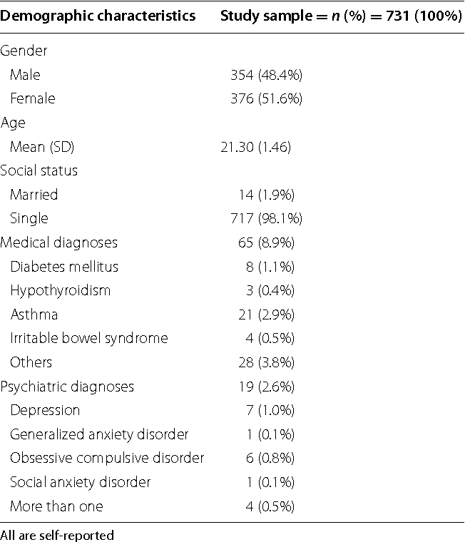 sample health questionnaire