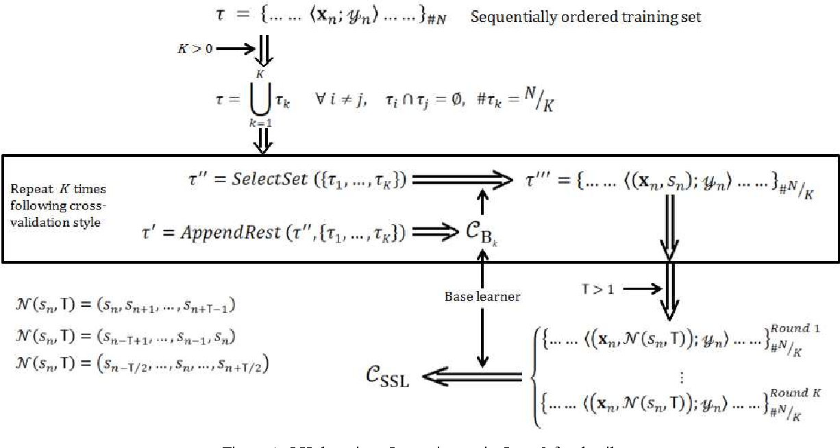 Figure 1 for Spatiotemporal Stacked Sequential Learning for Pedestrian Detection