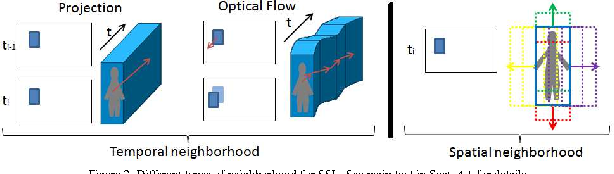 Figure 2 for Spatiotemporal Stacked Sequential Learning for Pedestrian Detection