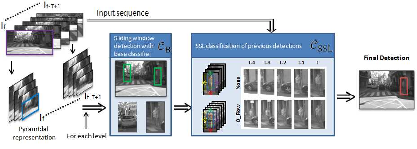 Figure 3 for Spatiotemporal Stacked Sequential Learning for Pedestrian Detection