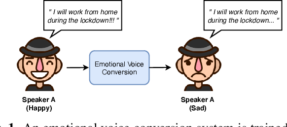Figure 1 for VAW-GAN for Disentanglement and Recomposition of Emotional Elements in Speech