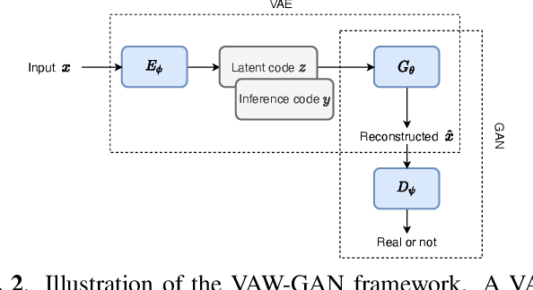 Figure 3 for VAW-GAN for Disentanglement and Recomposition of Emotional Elements in Speech