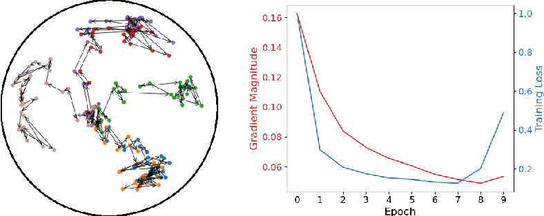 Figure 3 for Free Hyperbolic Neural Networks with Limited Radii