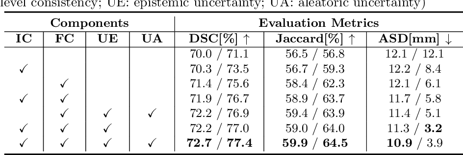 Figure 2 for Dual-Consistency Semi-Supervised Learning with Uncertainty Quantification for COVID-19 Lesion Segmentation from CT Images