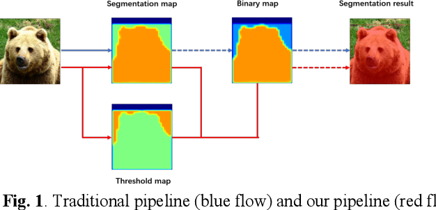 Figure 1 for supervised adptive threshold network for instance segmentation