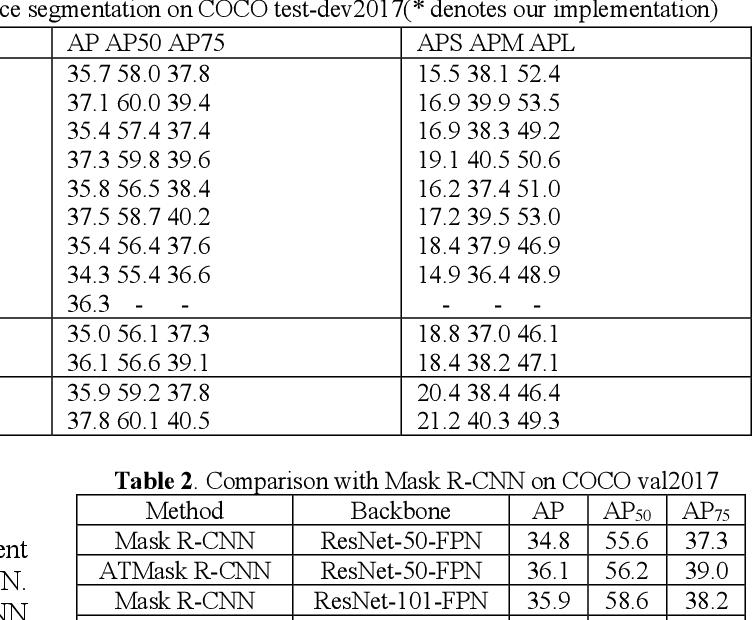 Figure 4 for supervised adptive threshold network for instance segmentation
