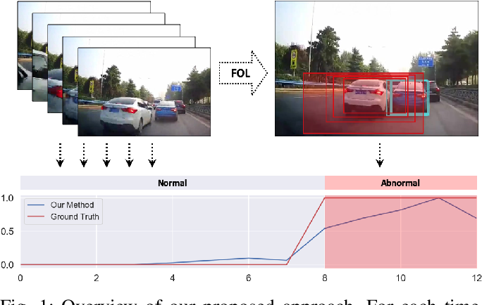 Figure 1 for Unsupervised Traffic Accident Detection in First-Person Videos