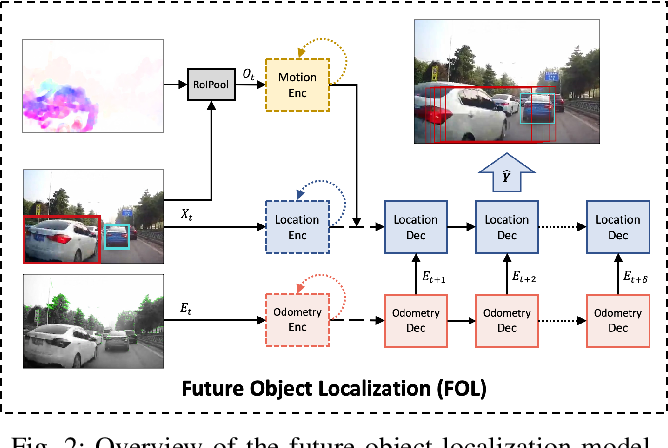 Figure 2 for Unsupervised Traffic Accident Detection in First-Person Videos