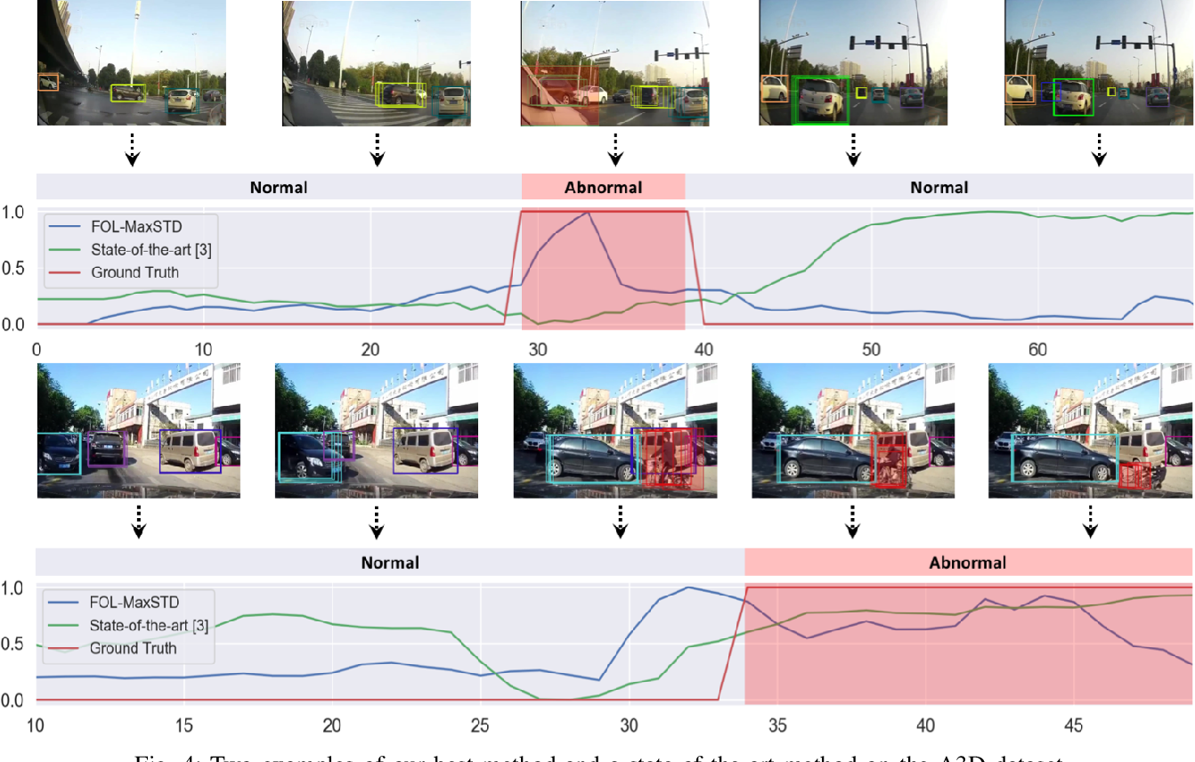 Figure 4 for Unsupervised Traffic Accident Detection in First-Person Videos
