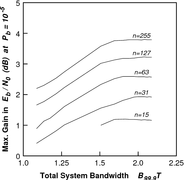 Fig. 4. The maximum gain, relative to the uncoded system, in SNR achieved at a bit error rate of 10 5 using BCH block codes as a function of the total system bandwidth for various block lengths n.