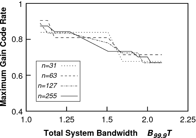 Fig. 5. The code rate at which the maximum gain is achieved for BCH codes as a function of the total system bandwidth for various block lengths n.