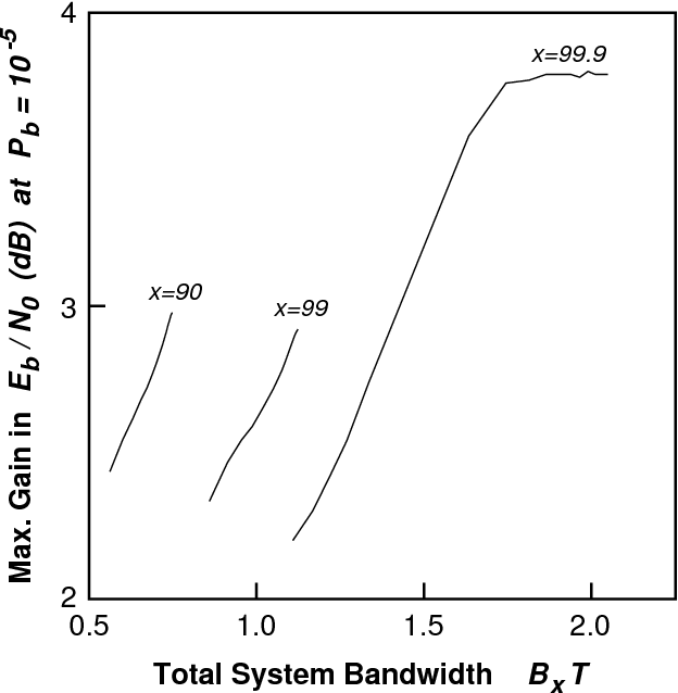 Fig. 6. The maximum gain, relative to the uncoded system, in SNR achieved at a bit error rate of 10 5 using BCH codes for n = 255. The bandwidth was measured using the 90%, 99% and 99.9% power containment bandwidths.