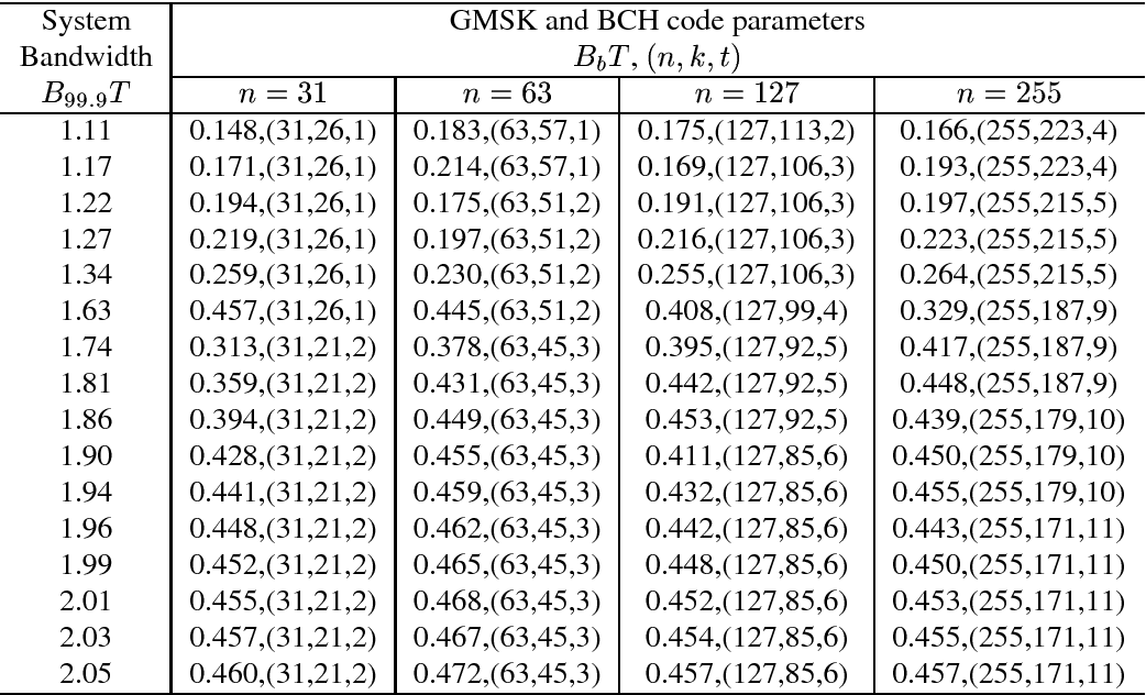 TABLE I GMSK AND BCH CODE PARAMETERS TO ACHIEVE MAXIMUM GAIN