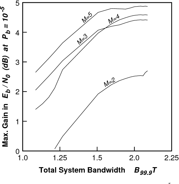 Fig. 8. The maximum gain in SNR achieved at a bit error rate of 10 5 for softdecision decoded convolutional codes as a function of the total system bandwidth for various numbers of memory elements M .