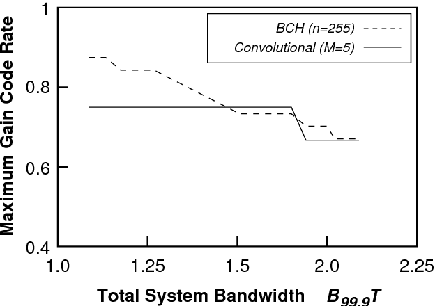 Fig. 9. The code rate at which the maximum gain is achieved as a function of the total system bandwidth for different types of codes.