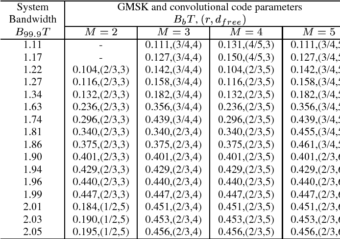 TABLE II GMSK AND CONVOLUTIONAL CODE PARAMETERS TO ACHIEVE MAXIMUM GAIN