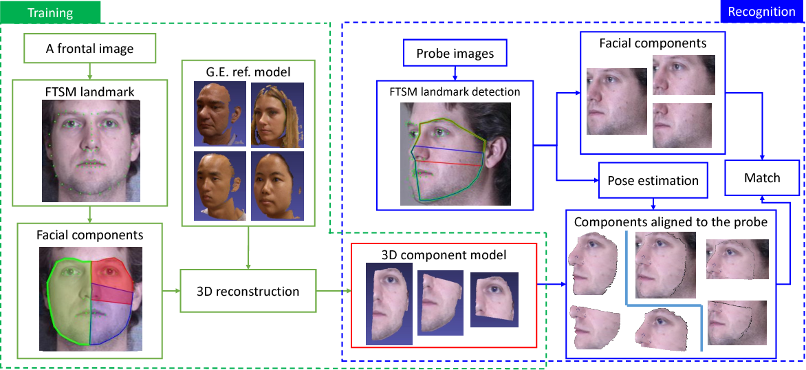 Fast Landmark Localization With 3D Component Reconstruction and CNN