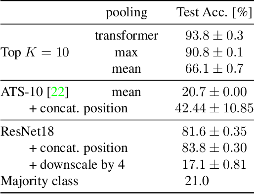 Figure 4 for Differentiable Patch Selection for Image Recognition