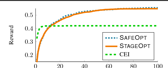 Figure 2 for Stagewise Safe Bayesian Optimization with Gaussian Processes