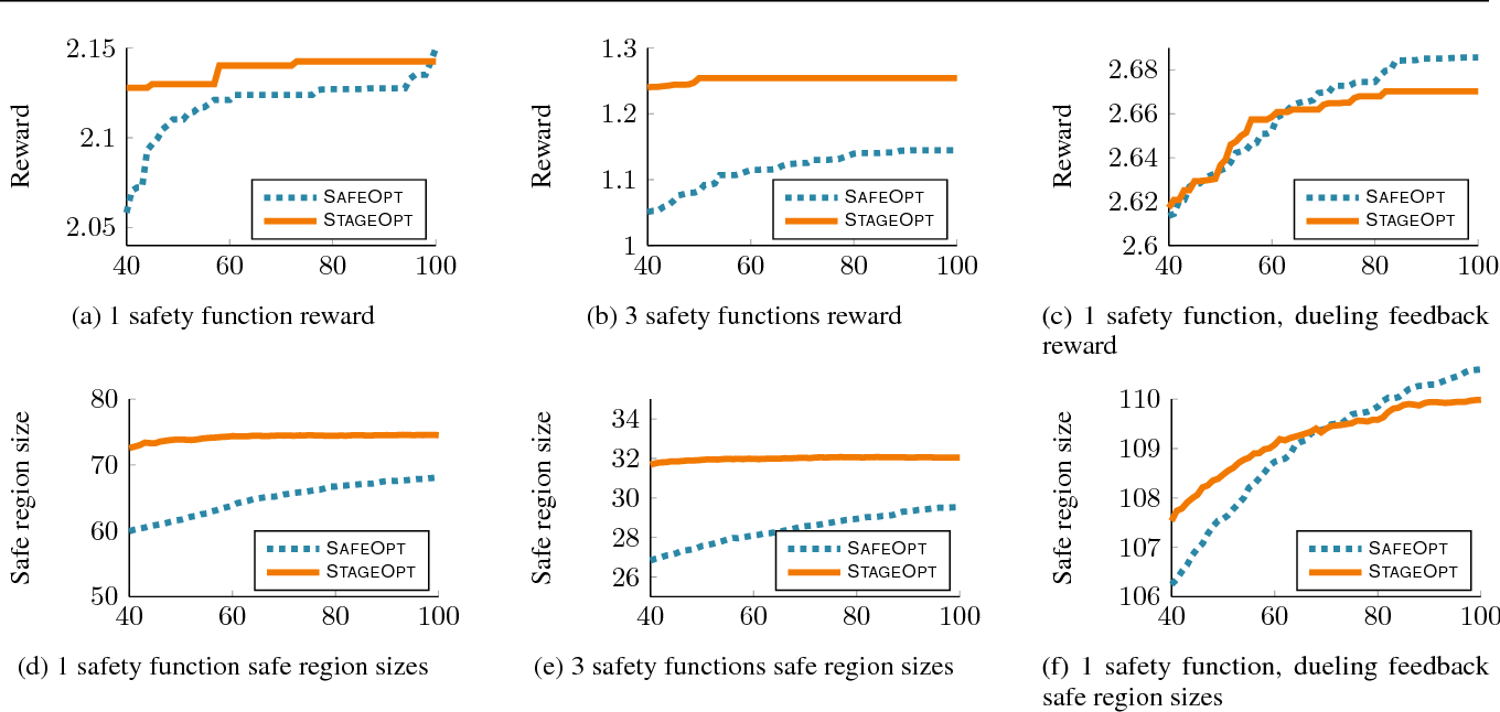 Figure 3 for Stagewise Safe Bayesian Optimization with Gaussian Processes