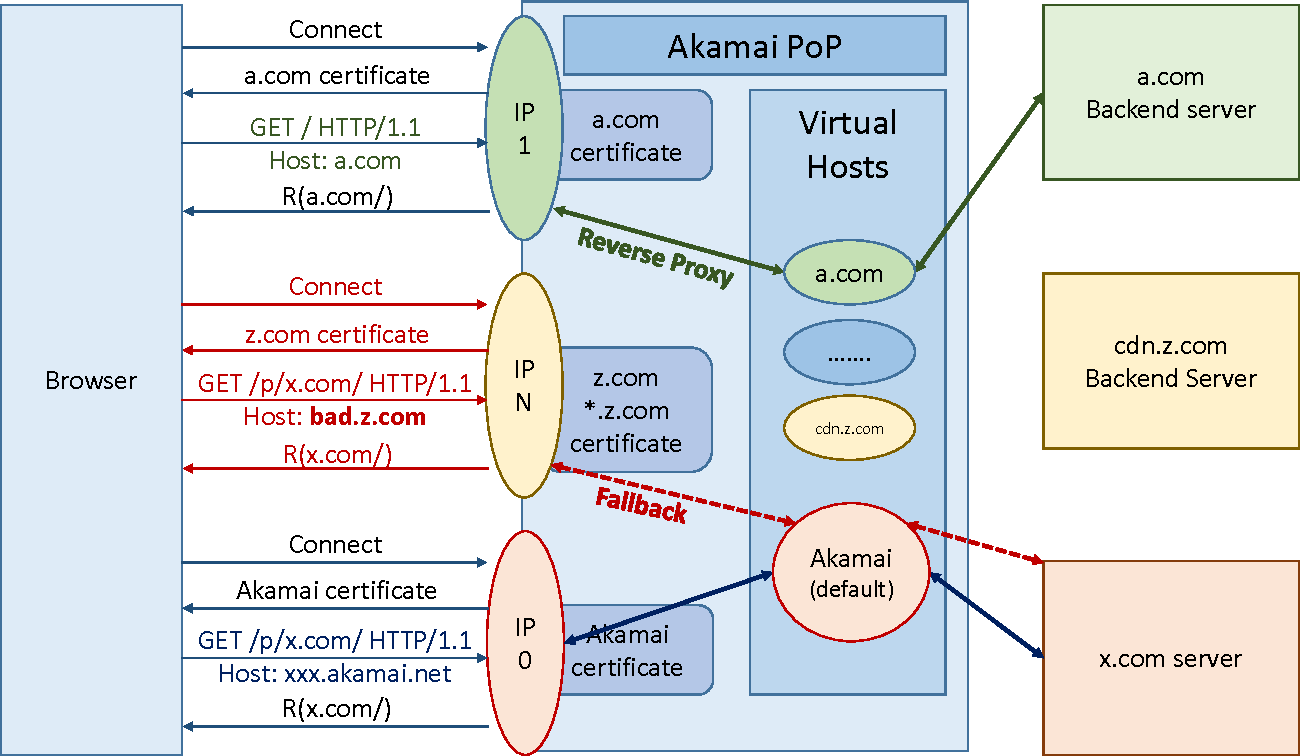 Network Based Origin Confusion Attacks Against Https Virtual Hosting