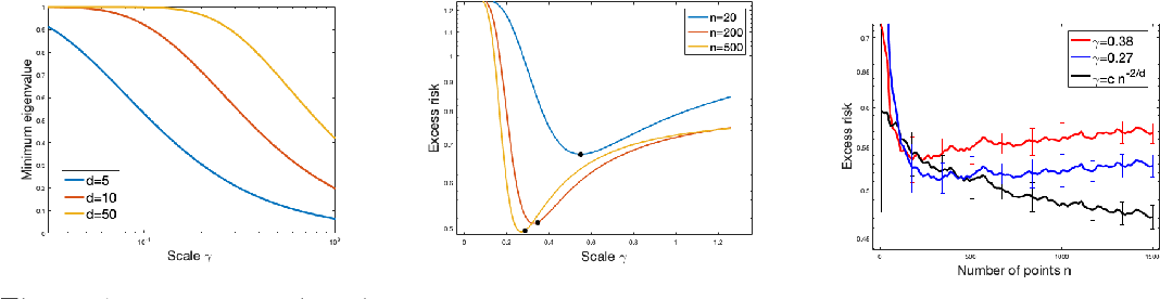 Figure 1 for Interpolation and Learning with Scale Dependent Kernels