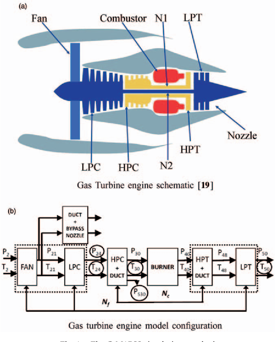 Symbolic Identification For Fault Detection In Aircraft Gas Turbine Engine Diagram Engines Semantic Scholar