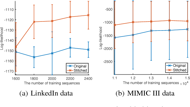 Figure 4 for Learning Hawkes Processes from Short Doubly-Censored Event Sequences
