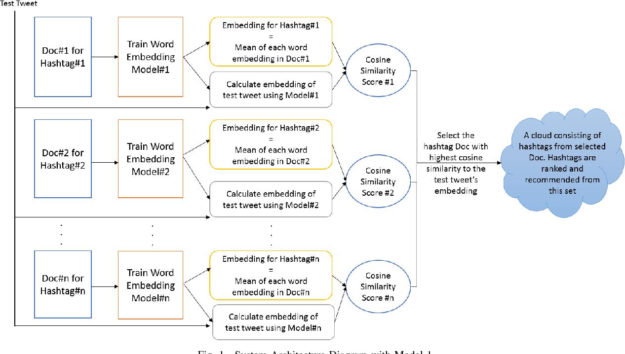 Figure 1 for EmTaggeR: A Word Embedding Based Novel Method for Hashtag Recommendation on Twitter